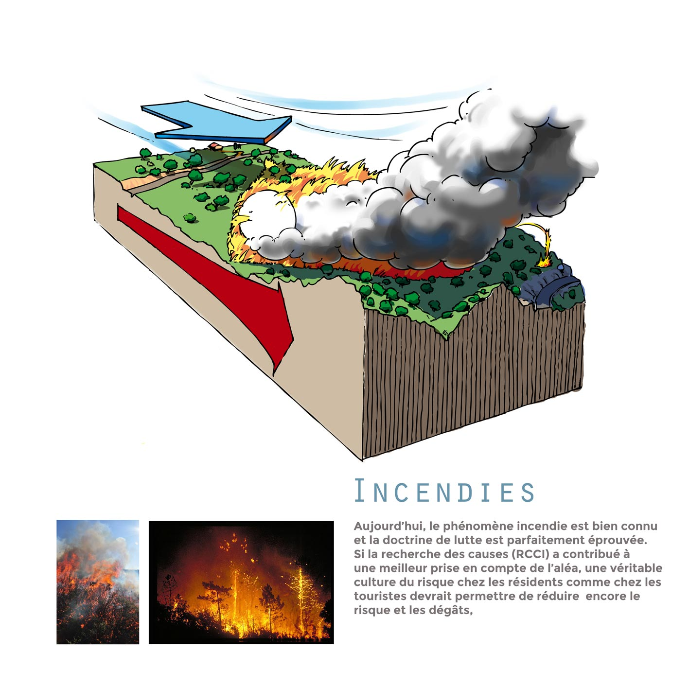 Panneau exposition prévention incendie propagation du feu